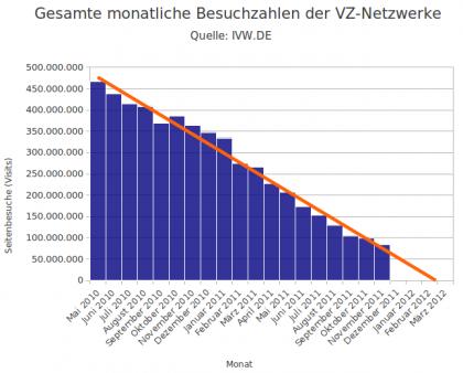 monatliche Besucherzahlen VZ-Netzwerke