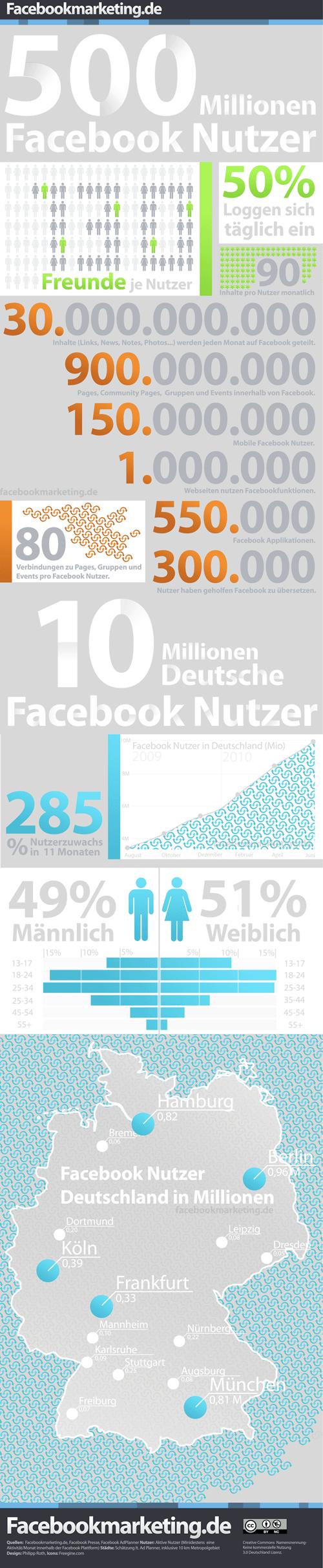 Facebook Deutschland Nutzer Infografik