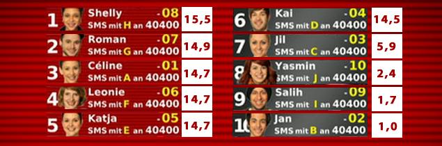 Unser Star für Baku - Endergebnis vom neuem Voting - Show 1
